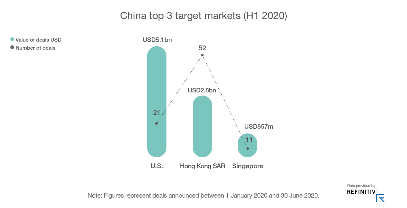 Bar chart of China's top 3 target markets H1 2020
