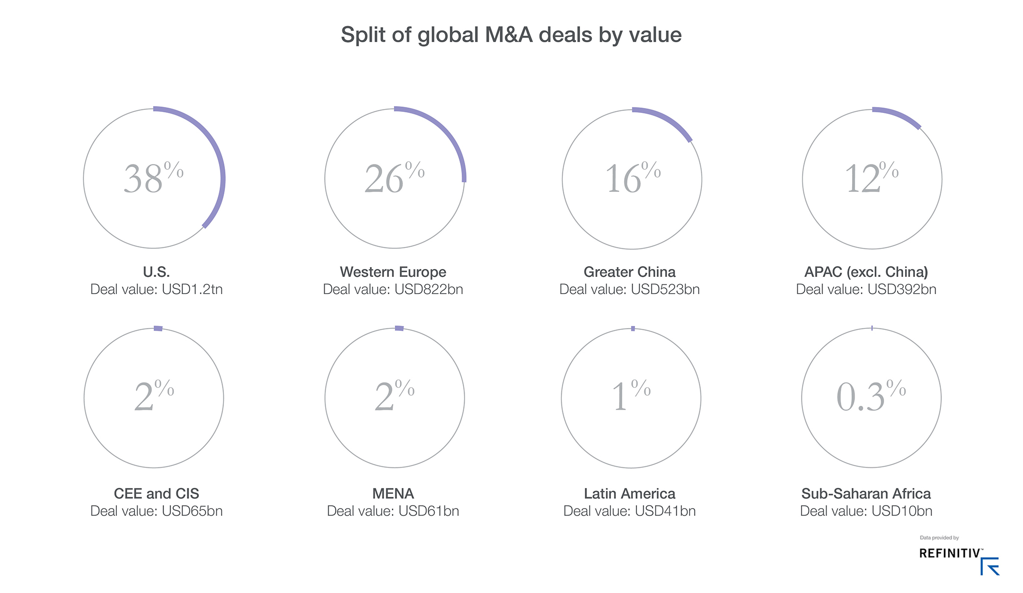 Graph showing split of global deals by value